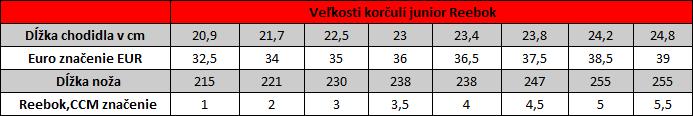 hokejove_korcule_reebok_junior_velkostna_tabulka